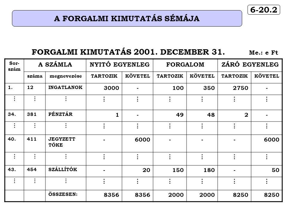 6-20.2 A FORGALMI KIMUTATÁS SÉMÁJA Sor- szám A SZÁMLANYITÓ EGYENLEGFORGALOMZÁRÓ EGYENLEG számamegnevezéseTARTOZIKKÖVETELTARTOZIKKÖVETELTARTOZIKKÖVETEL 1.12INGATLANOK 3000-1003502750-......................................................