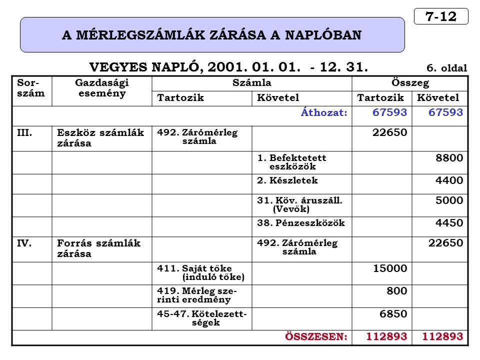 7-12 A MÉRLEGSZÁMLÁK ZÁRÁSA A NAPLÓBAN VEGYES NAPLÓ, 2001.