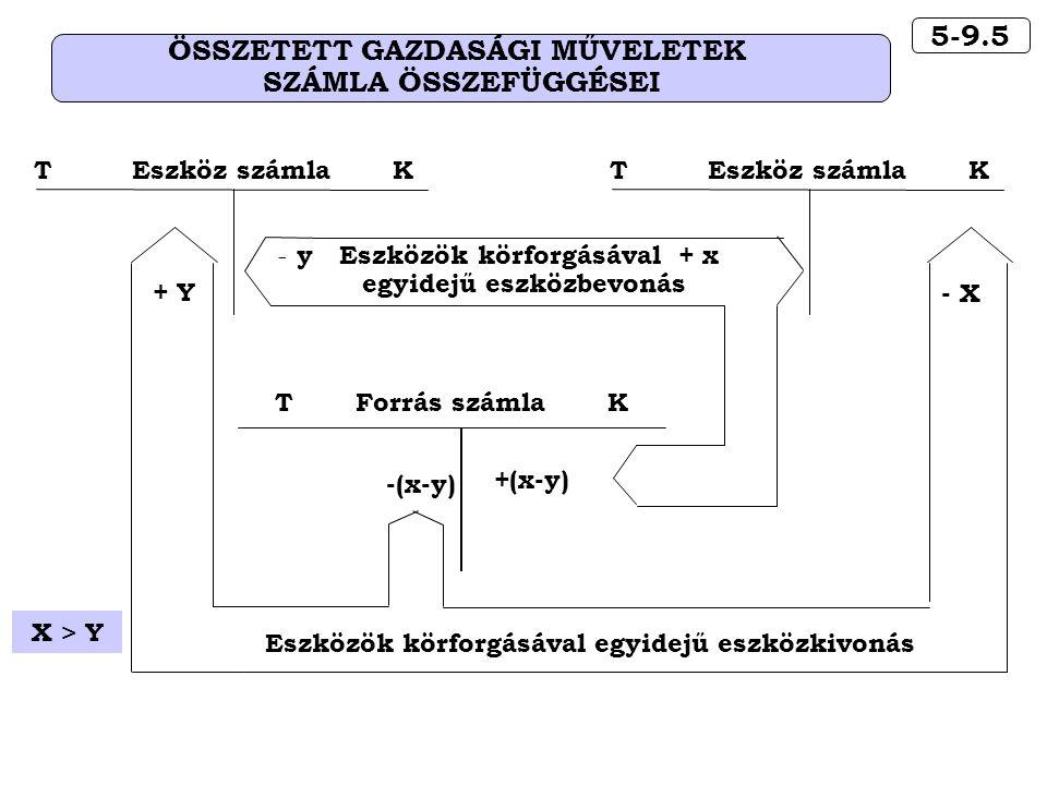 X > Y 5-9.5 ÖSSZETETT GAZDASÁGI MŰVELETEK SZÁMLA ÖSSZEFÜGGÉSEI T Forrás számla K +(x-y) Eszközök körforgásával egyidejű eszközkivonás -(x-y) + Y - X T Eszköz számla K - y Eszközök körforgásával + x egyidejű eszközbevonás