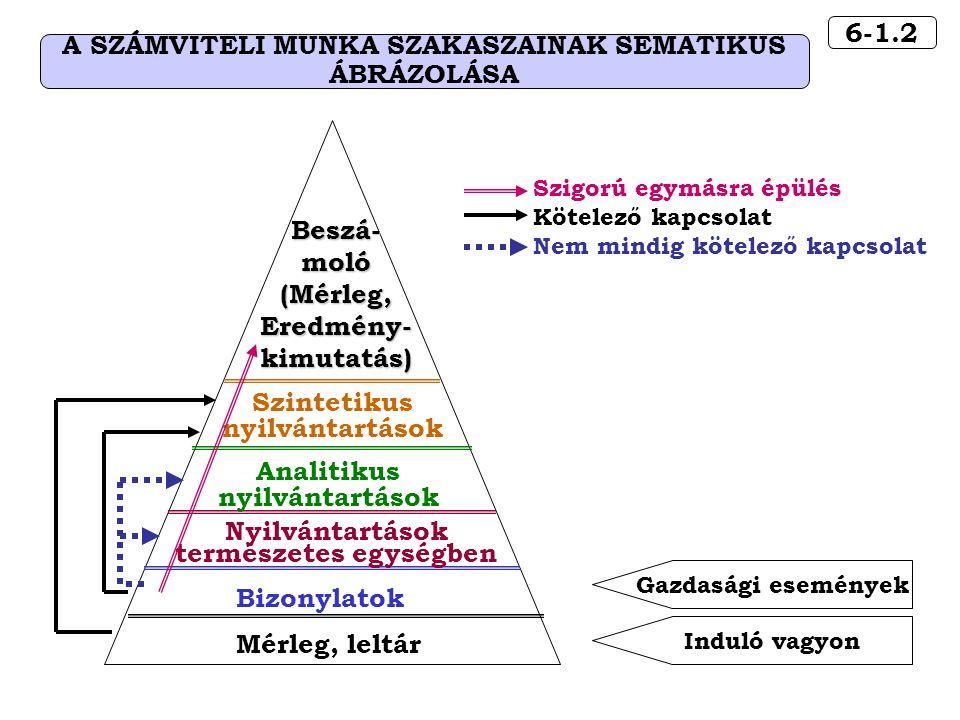 6-1.2 A SZÁMVITELI MUNKA SZAKASZAINAK SEMATIKUS ÁBRÁZOLÁSA Induló vagyon Mérleg, leltár Gazdasági események Bizonylatok Szigorú egymásra épülés Kötelező kapcsolat Nem mindig kötelező kapcsolat Beszá-moló(Mérleg,Eredmény-kimutatás) Nyilvántartások természetes egységben Analitikus nyilvántartások Szintetikus nyilvántartások