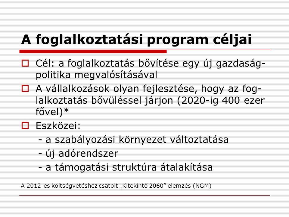 """A foglalkoztatási program céljai  Cél: a foglalkoztatás bővítése egy új gazdaság- politika megvalósításával  A vállalkozások olyan fejlesztése, hogy az fog- lalkoztatás bővüléssel járjon (2020-ig 400 ezer fővel)*  Eszközei: - a szabályozási környezet változtatása - új adórendszer - a támogatási struktúra átalakítása A 2012-es költségvetéshez csatolt """"Kitekintő 2060 elemzés (NGM)"""