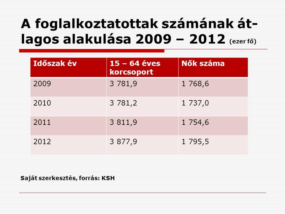 A foglalkoztatottak számának át- lagos alakulása 2009 – 2012 (ezer fő) Saját szerkesztés, forrás: KSH Időszak év15 – 64 éves korcsoport Nők száma 20093 781,91 768,6 20103 781,21 737,0 20113 811,91 754,6 20123 877,91 795,5