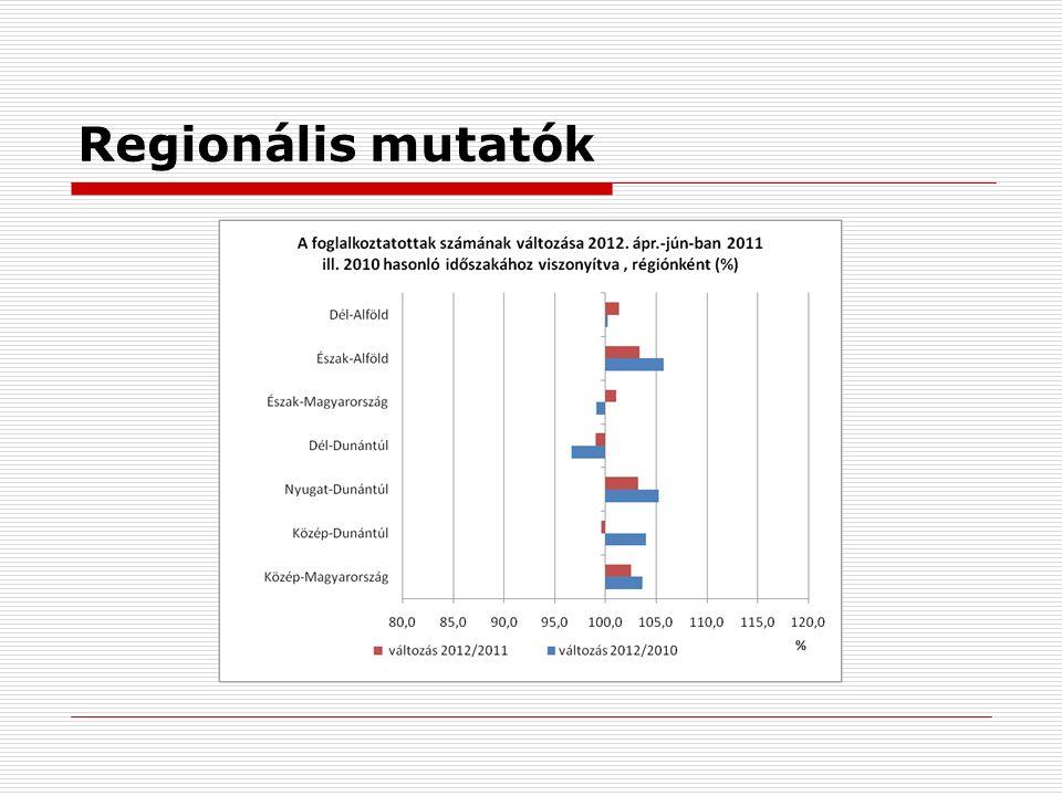 Regionális mutatók