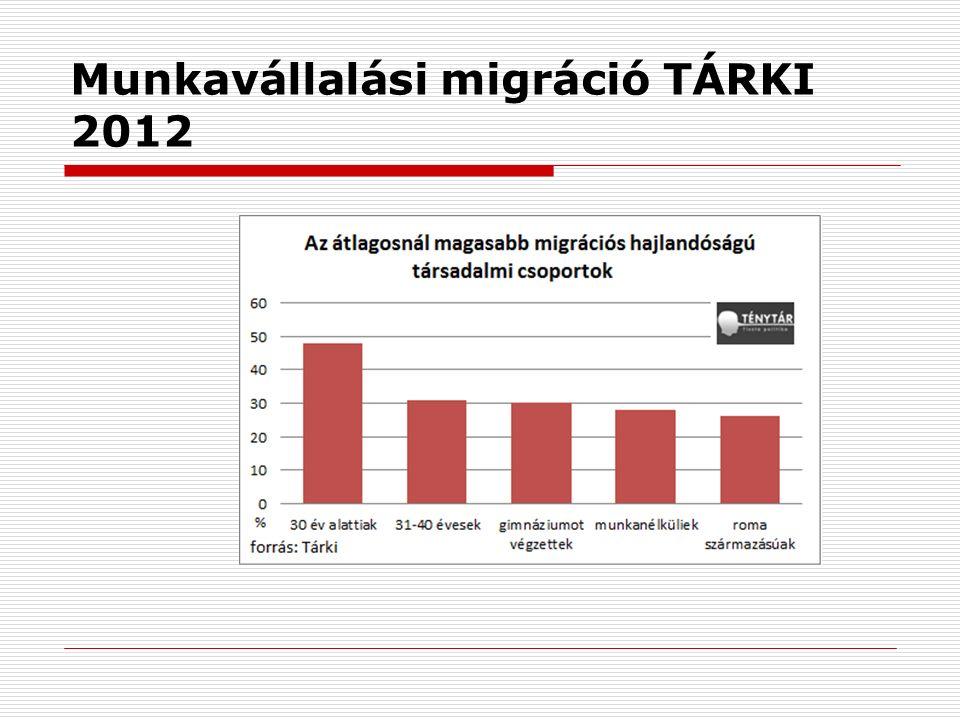 Munkavállalási migráció TÁRKI 2012