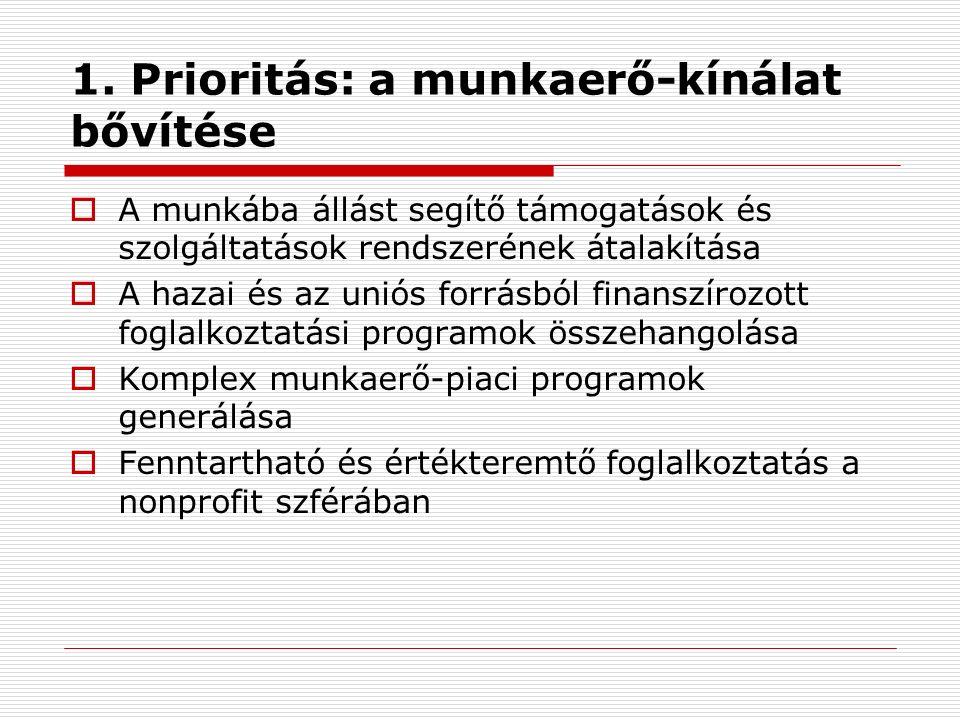 1. Prioritás: a munkaerő-kínálat bővítése  A munkába állást segítő támogatások és szolgáltatások rendszerének átalakítása  A hazai és az uniós forrá