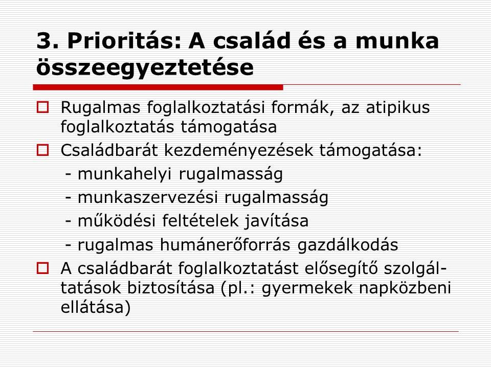 3. Prioritás: A család és a munka összeegyeztetése  Rugalmas foglalkoztatási formák, az atipikus foglalkoztatás támogatása  Családbarát kezdeményezé