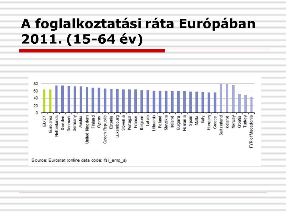 A foglalkoztatási ráta Európában 2011. (15-64 év)