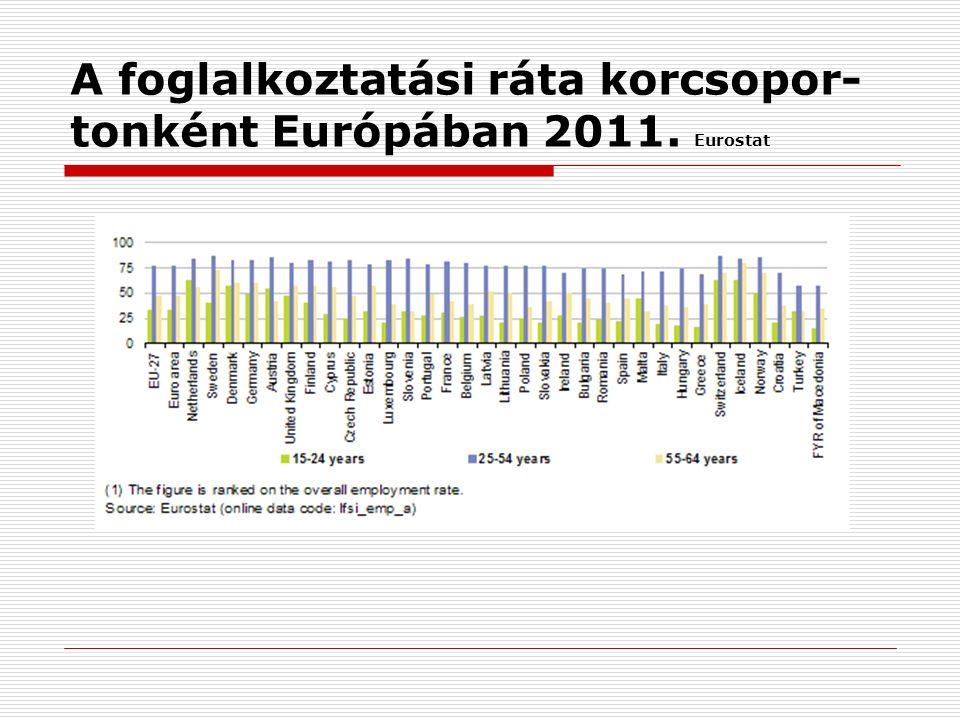 A foglalkoztatási ráta korcsopor- tonként Európában 2011. Eurostat