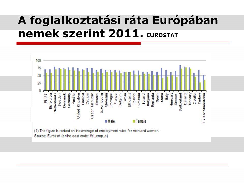A foglalkoztatási ráta Európában nemek szerint 2011. EUROSTAT