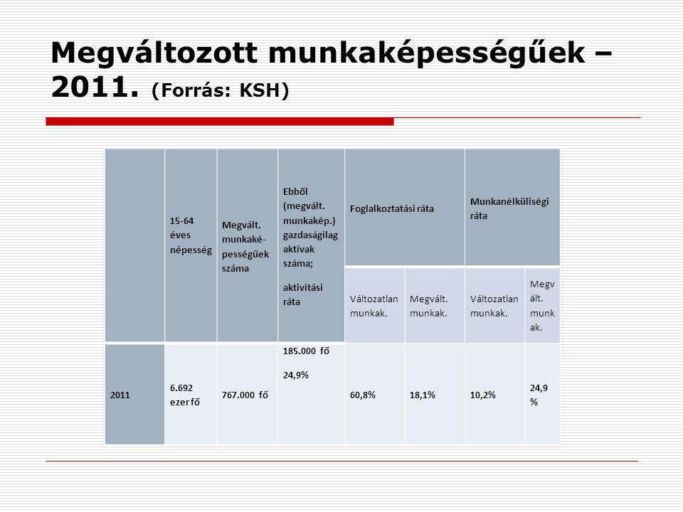 Megváltozott munkaképességűek – 2011. (Forrás: KSH) 15-64 éves népesség Megvált.