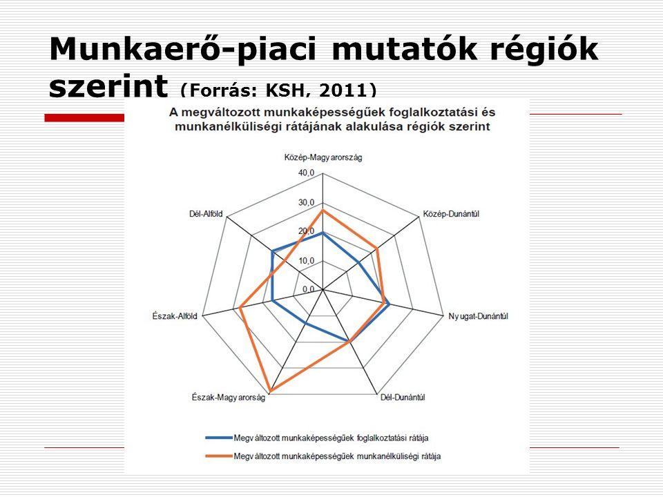Munkaerő-piaci mutatók régiók szerint (Forrás: KSH, 2011)
