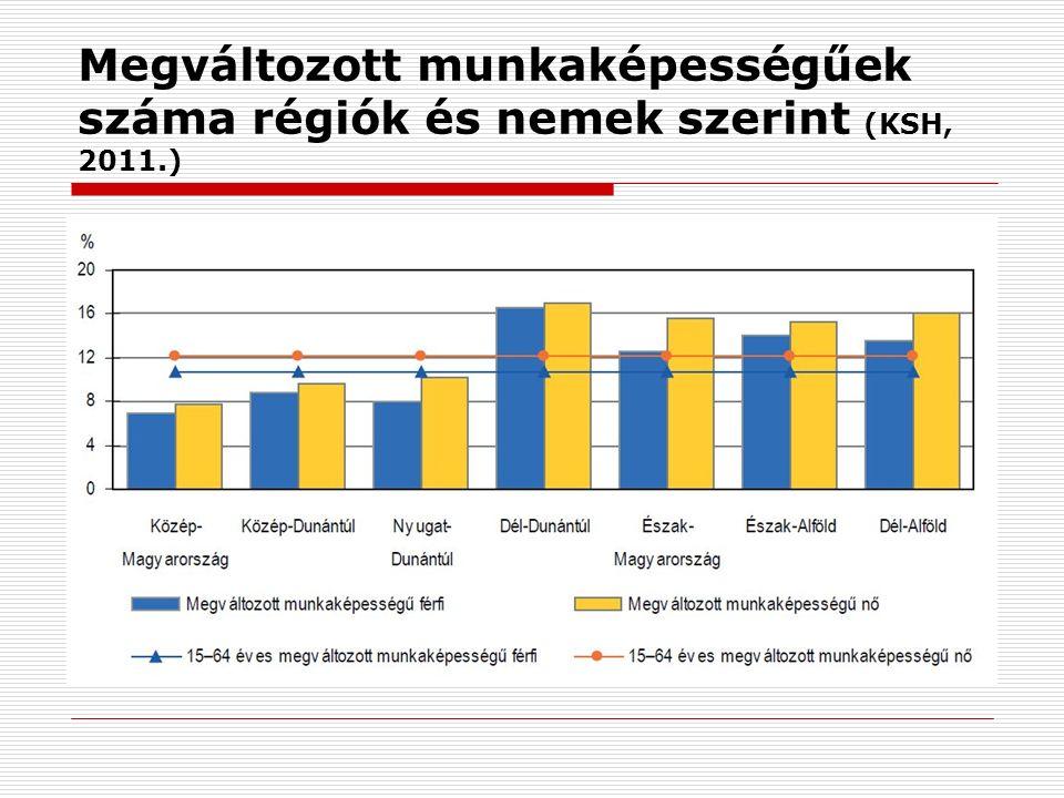Megváltozott munkaképességűek száma régiók és nemek szerint (KSH, 2011.)