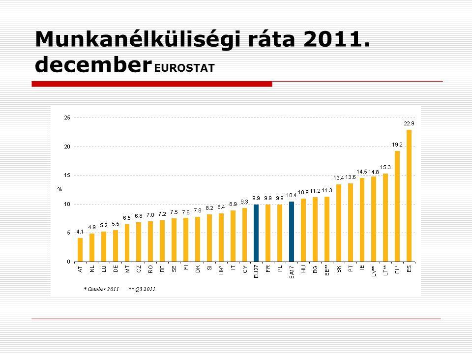 Munkanélküliségi ráta 2011. december EUROSTAT