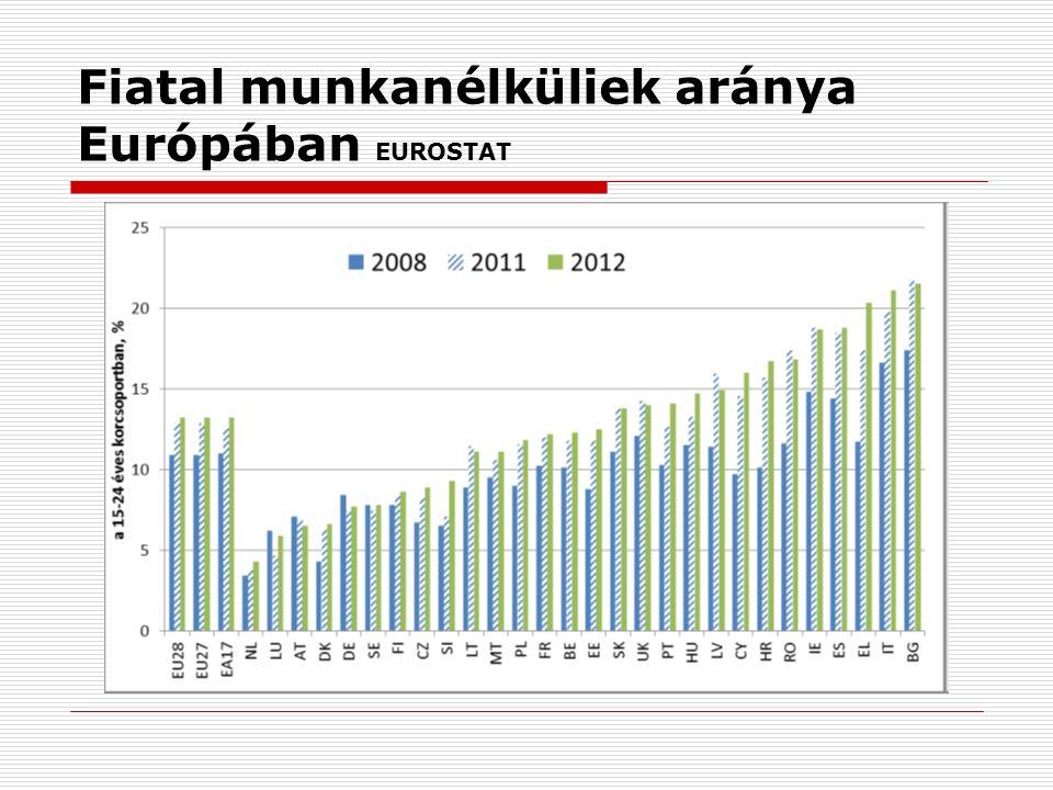 Fiatal munkanélküliek aránya Európában EUROSTAT