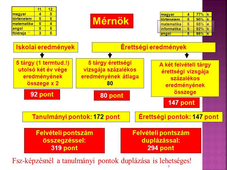 magyar477%k történelem590%k matematika565%e informatika582%k angol5 86%k 9 Felvételi pontszám duplázással: 294 pont Iskolai eredményekÉrettségi eredmények A két felvételi tárgy érettségi vizsgája százalékos eredményének összege 5 tárgy (1 termtud.!) utolsó két év vége eredményének összege x 2 92 pont 80 pont 147 pont Felvételi pontszám összegzéssel: 319 pont Tanulmányi pontok: 172 pontÉrettségi pontok: 147 pont 5 tárgy érettségi vizsgája százalékos eredményének átlaga 80 Mérnök 11.12.