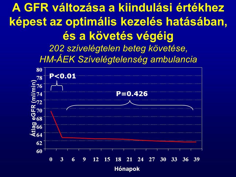 A GFR változása a kiindulási értékhez képest az optimális kezelés hatásában, és a követés végéig 202 szívelégtelen beteg követése, HM-ÁEK Szívelégtelenség ambulancia 60 62 64 66 68 70 72 74 76 78 80 036912151821242730333639 Hónapok Átlag eGFR (ml/min) P<0.01 P=0.426