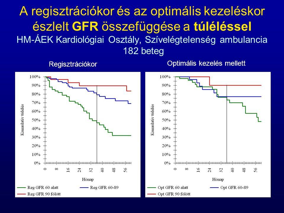 A regisztrációkor és az optimális kezeléskor észlelt GFR összefüggése a túléléssel HM-ÁEK Kardiológiai Osztály, Szívelégtelenség ambulancia 182 beteg Regisztrációkor Optimális kezelés mellett