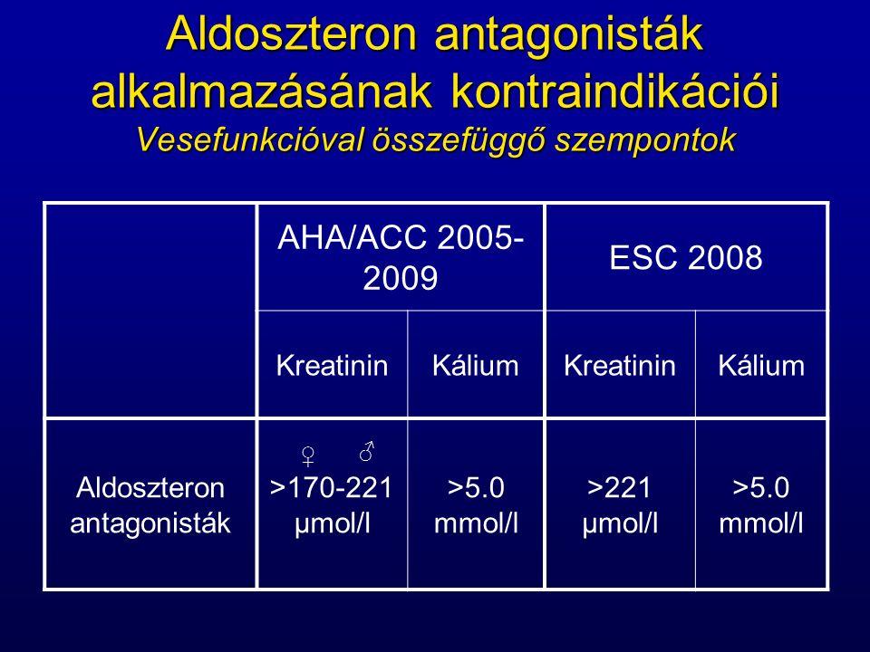 Aldoszteron antagonisták alkalmazásának kontraindikációi Vesefunkcióval összefüggő szempontok AHA/ACC 2005- 2009 ESC 2008 KreatininKáliumKreatininKálium Aldoszteron antagonisták >170-221 μmol/l >5.0 mmol/l >221 μmol/l >5.0 mmol/l ♀ ♂