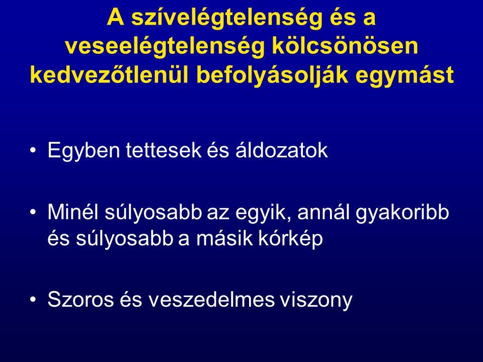 Hypotónia –Tünetmentes rendszerint nem igényel teendőt –Tüneteket okozó Egyéb hypotonizáló szerek (Ca-antagonisták, diuretikumok) dózisának csökkentése vagy elhagyása Hypotónia okozta intolerancia Direkt vazodilatátor kombináció (dihydralazin + nitrát) adása, más hypotonizáló szerek elhagyása, dóziscsökkentése (diuretikumok!), CRT.