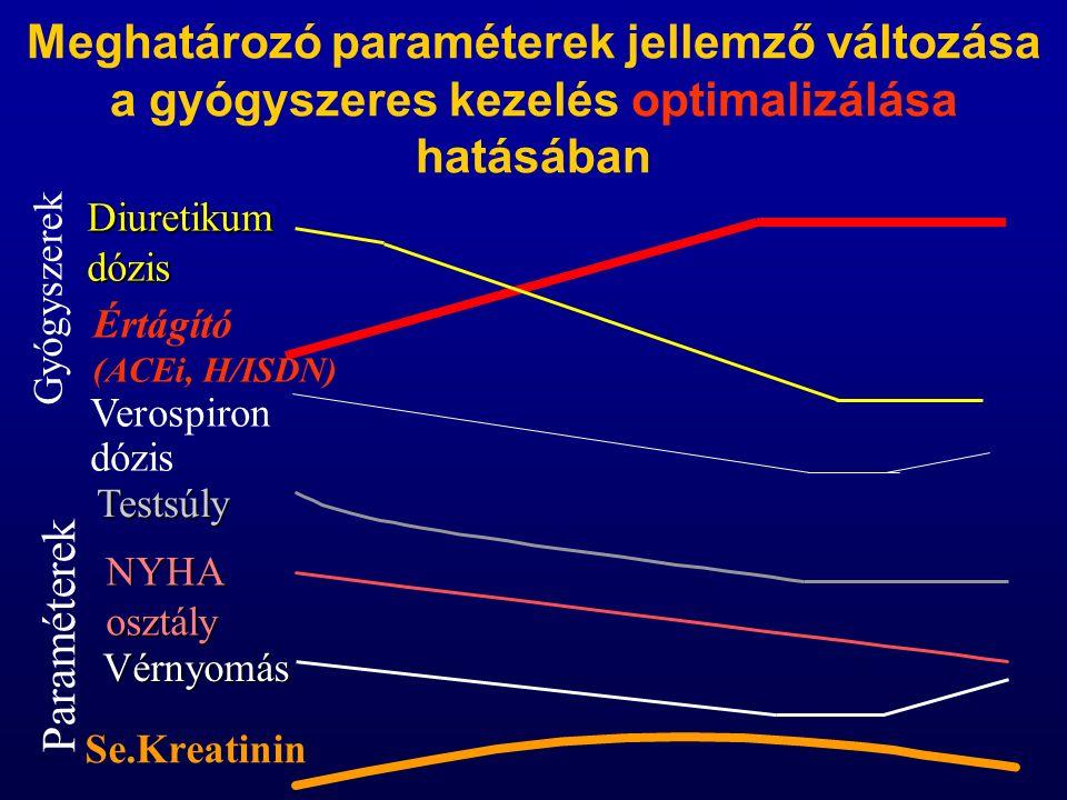 Meghatározó paraméterek jellemző változása a gyógyszeres kezelés optimalizálása hatásában Se.Kreatinin Diuretikumdózis Értágító (ACEi, H/ISDN) Testsúly NYHA osztály Vérnyomás Gyógyszerek Paraméterek Verospiron dózis