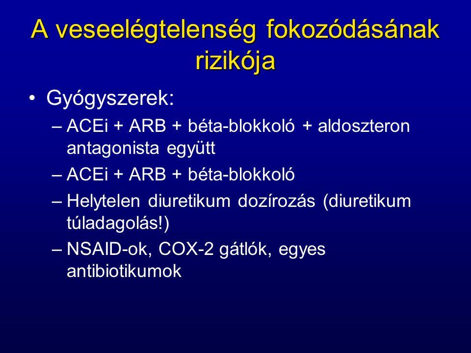 A veseelégtelenség fokozódásának rizikója Gyógyszerek: –ACEi + ARB + béta-blokkoló + aldoszteron antagonista együtt –ACEi + ARB + béta-blokkoló –Helytelen diuretikum dozírozás (diuretikum túladagolás!) –NSAID-ok, COX-2 gátlók, egyes antibiotikumok