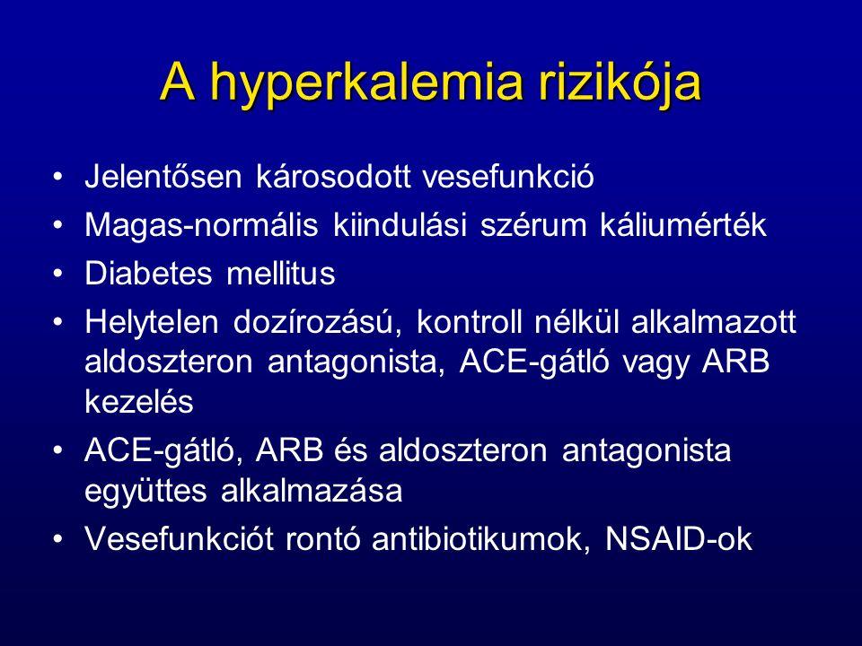 A hyperkalemia rizikója Jelentősen károsodott vesefunkció Magas-normális kiindulási szérum káliumérték Diabetes mellitus Helytelen dozírozású, kontroll nélkül alkalmazott aldoszteron antagonista, ACE-gátló vagy ARB kezelés ACE-gátló, ARB és aldoszteron antagonista együttes alkalmazása Vesefunkciót rontó antibiotikumok, NSAID-ok