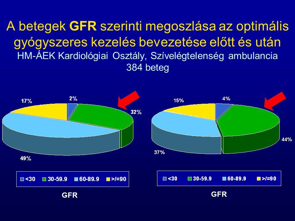 A GFR változása a kiindulási értékhez képest az optimális kezelés hatásában, és a követés végéig A diabetes hatása 202 szívelégtelen beteg (60 diabeteses) követése P=0,05 P: NS P<0,01