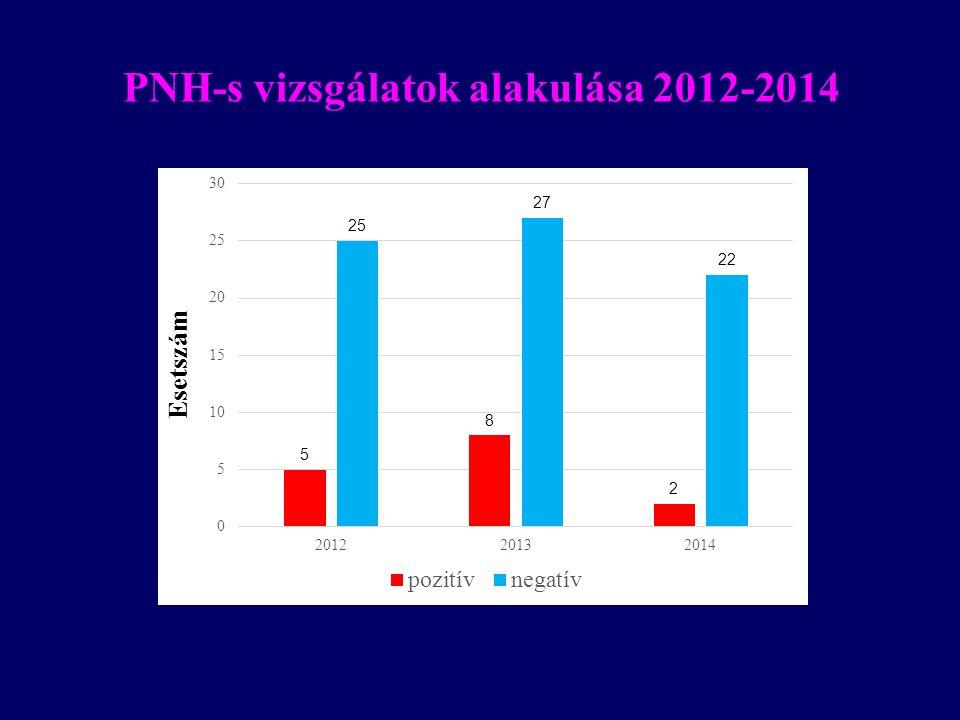 PNH-s vizsgálatok alakulása 2012-2014