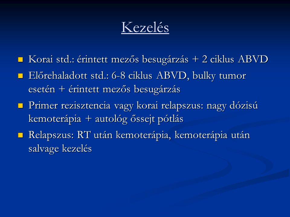 Kezelés Korai std.: érintett mezős besugárzás + 2 ciklus ABVD Korai std.: érintett mezős besugárzás + 2 ciklus ABVD Előrehaladott std.: 6-8 ciklus ABVD, bulky tumor esetén + érintett mezős besugárzás Előrehaladott std.: 6-8 ciklus ABVD, bulky tumor esetén + érintett mezős besugárzás Primer rezisztencia vagy korai relapszus: nagy dózisú kemoterápia + autológ őssejt pótlás Primer rezisztencia vagy korai relapszus: nagy dózisú kemoterápia + autológ őssejt pótlás Relapszus: RT után kemoterápia, kemoterápia után salvage kezelés Relapszus: RT után kemoterápia, kemoterápia után salvage kezelés