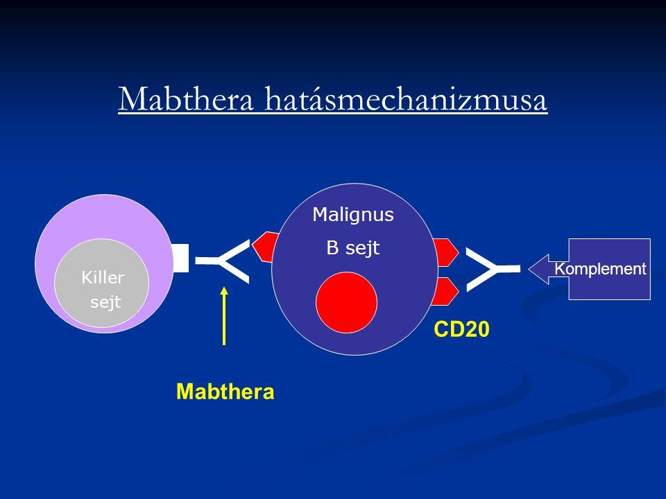 Mabthera hatásmechanizmusa Killer sejt Y Y Malignus B sejt Komplement Mabthera CD20