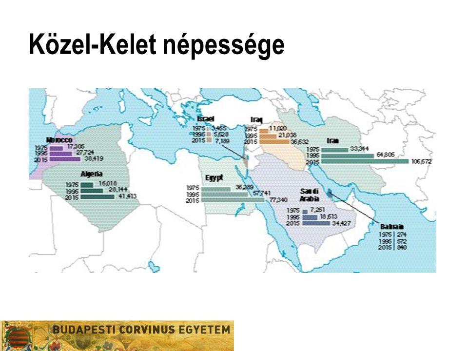 Közel-Kelet népessége