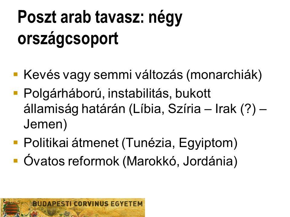 Poszt arab tavasz: négy országcsoport  Kevés vagy semmi változás (monarchiák)  Polgárháború, instabilitás, bukott államiság határán (Líbia, Szíria – Irak ( ) – Jemen)  Politikai átmenet (Tunézia, Egyiptom)  Óvatos reformok (Marokkó, Jordánia)