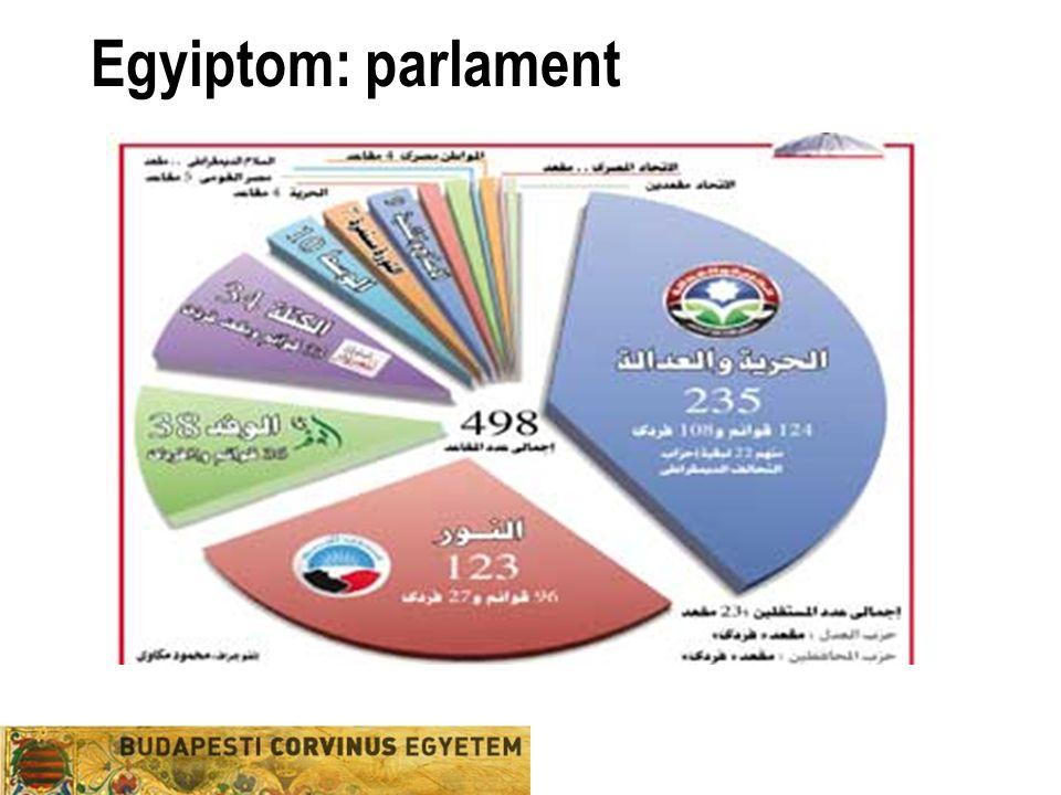 Egyiptom: parlament