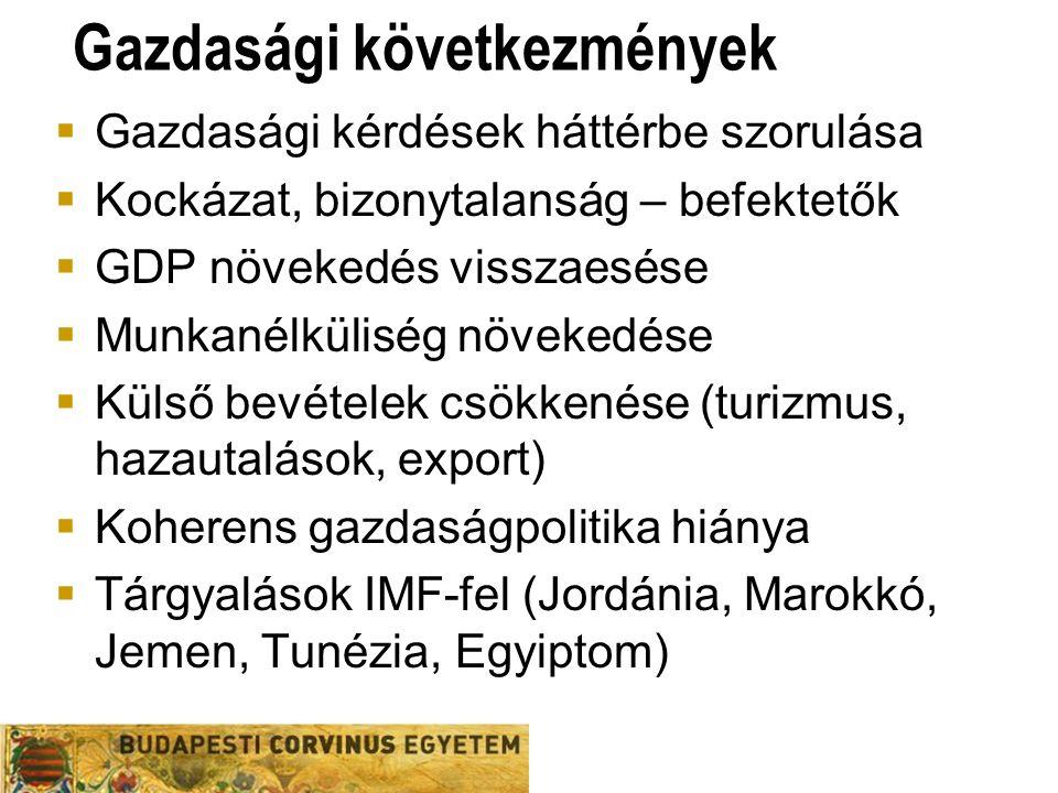 Gazdasági következmények  Gazdasági kérdések háttérbe szorulása  Kockázat, bizonytalanság – befektetők  GDP növekedés visszaesése  Munkanélküliség növekedése  Külső bevételek csökkenése (turizmus, hazautalások, export)  Koherens gazdaságpolitika hiánya  Tárgyalások IMF-fel (Jordánia, Marokkó, Jemen, Tunézia, Egyiptom)
