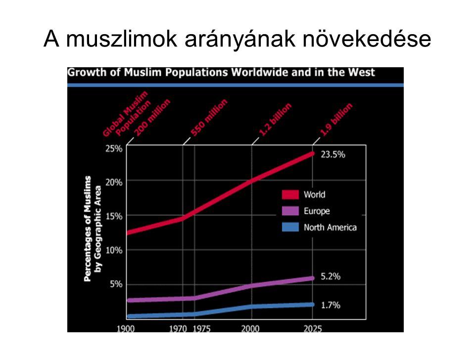 A muszlimok arányának növekedése