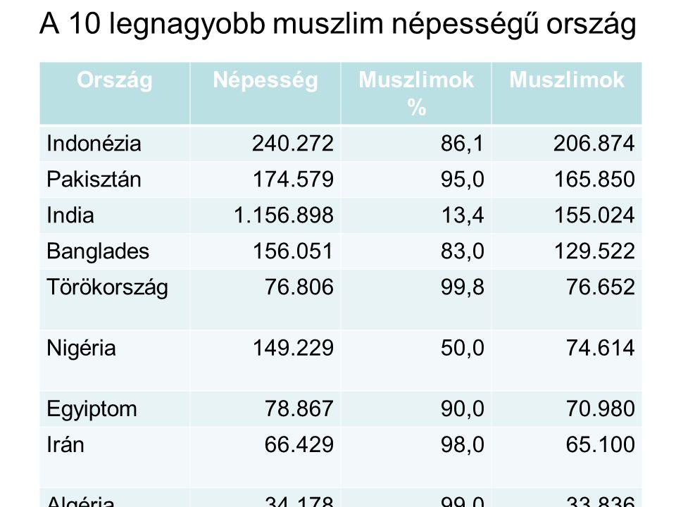 A 10 legnagyobb muszlim népességű ország OrszágNépességMuszlimok % Muszlimok Indonézia240.27286,1206.874 Pakisztán174.57995,0165.850 India1.156.89813,4155.024 Banglades156.05183,0129.522 Törökország76.80699,876.652 Nigéria149.22950,074.614 Egyiptom78.86790,070.980 Irán66.42998,065.100 Algéria34.17899.033.836 Marokkó31.28598,730.878