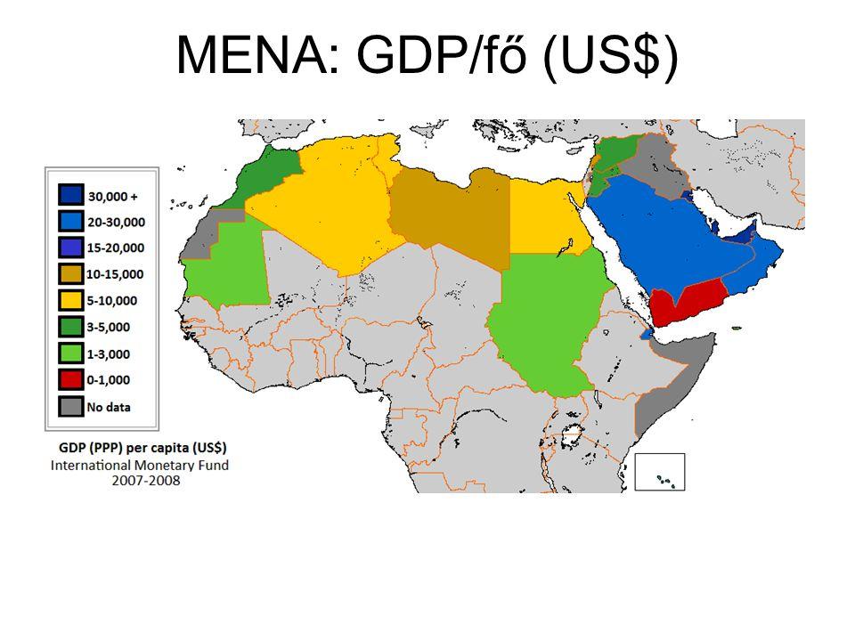 MENA: GDP/fő (US$)