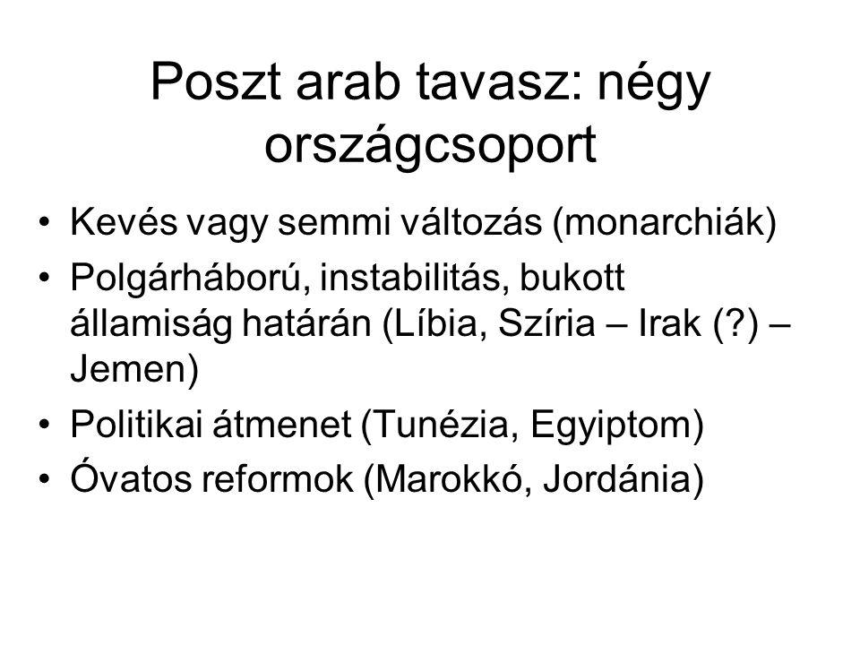 Poszt arab tavasz: négy országcsoport Kevés vagy semmi változás (monarchiák) Polgárháború, instabilitás, bukott államiság határán (Líbia, Szíria – Irak (?) – Jemen) Politikai átmenet (Tunézia, Egyiptom) Óvatos reformok (Marokkó, Jordánia)