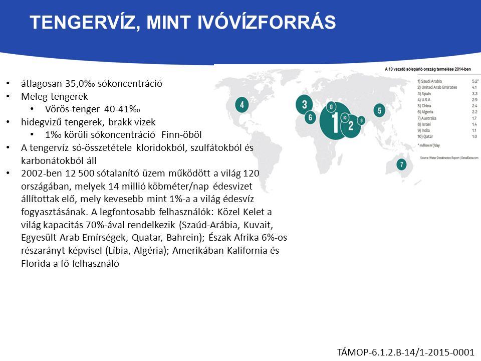 TENGERVÍZ, MINT IVÓVÍZFORRÁS átlagosan 35,0‰ sókoncentráció Meleg tengerek Vörös-tenger 40-41‰ hidegvizű tengerek, brakk vizek 1‰ körüli sókoncentráció Finn-öböl A tengervíz só-összetétele kloridokból, szulfátokból és karbonátokból áll 2002-ben 12 500 sótalanító üzem működött a világ 120 országában, melyek 14 millió köbméter/nap édesvizet állítottak elő, mely kevesebb mint 1%-a a világ édesvíz fogyasztásának.