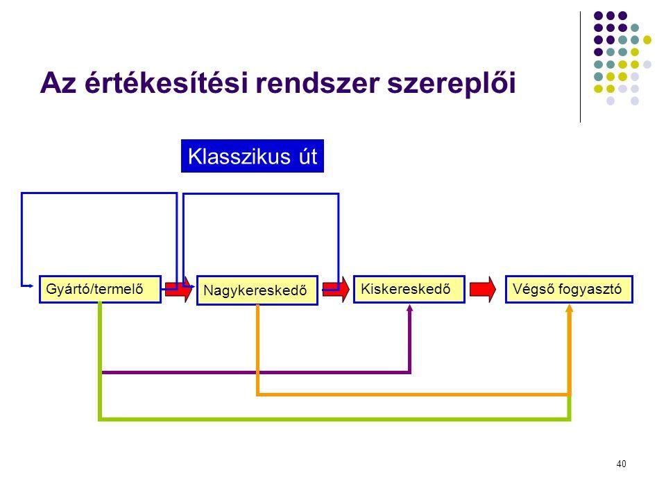 40 Az értékesítési rendszer szereplői Gyártó/termelő Nagykereskedő KiskereskedőVégső fogyasztó Klasszikus út