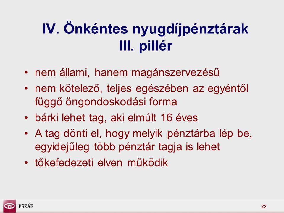 22 IV. Önkéntes nyugdíjpénztárak III.