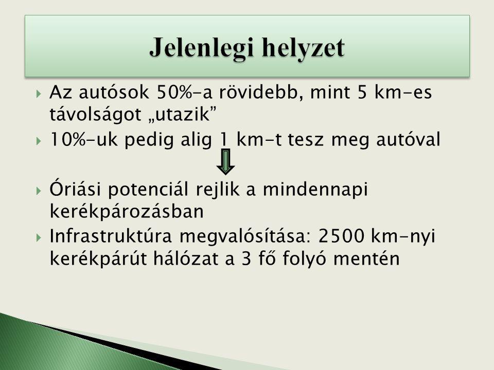 """ Az autósok 50%-a rövidebb, mint 5 km-es távolságot """"utazik""""  10%-uk pedig alig 1 km-t tesz meg autóval  Óriási potenciál rejlik a mindennapi kerék"""