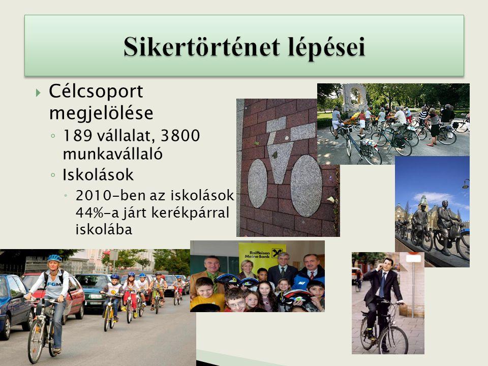  Célcsoport megjelölése ◦ 189 vállalat, 3800 munkavállaló ◦ Iskolások  2010-ben az iskolások 44%-a járt kerékpárral iskolába