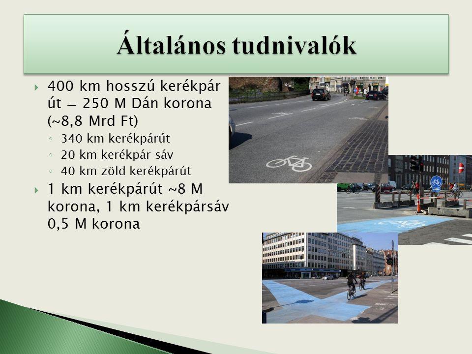  400 km hosszú kerékpár út = 250 M Dán korona (~8,8 Mrd Ft) ◦ 340 km kerékpárút ◦ 20 km kerékpár sáv ◦ 40 km zöld kerékpárút  1 km kerékpárút ~8 M korona, 1 km kerékpársáv 0,5 M korona