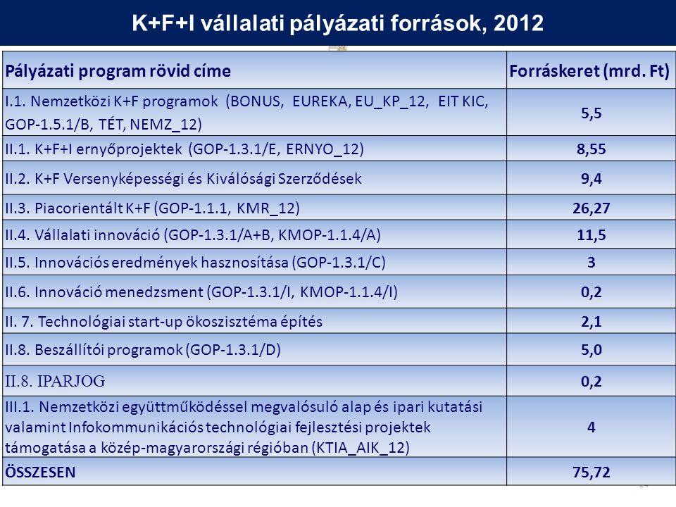 24 Pályázati program rövid címeForráskeret (mrd. Ft) I.1.