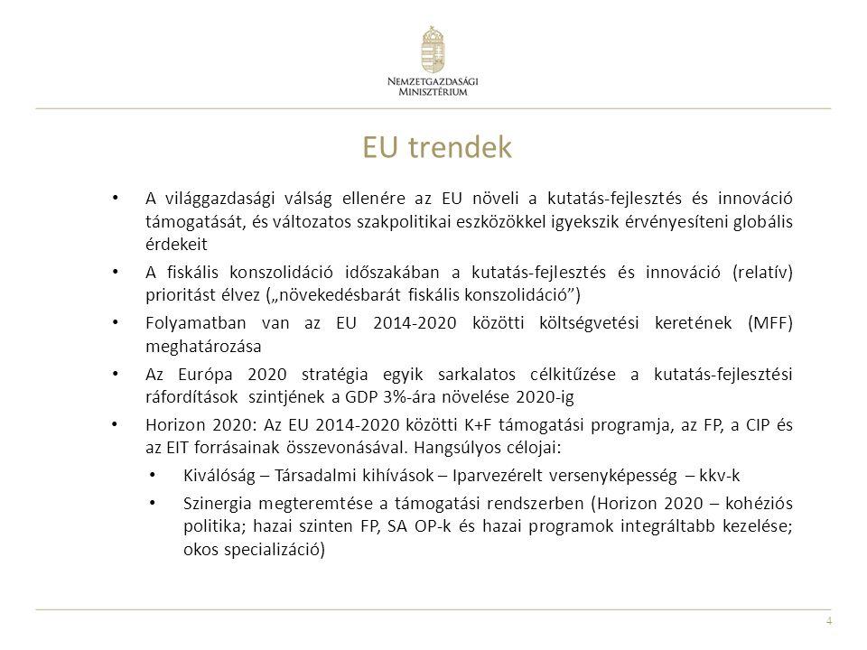 """4 EU trendek A világgazdasági válság ellenére az EU növeli a kutatás-fejlesztés és innováció támogatását, és változatos szakpolitikai eszközökkel igyekszik érvényesíteni globális érdekeit A fiskális konszolidáció időszakában a kutatás-fejlesztés és innováció (relatív) prioritást élvez (""""növekedésbarát fiskális konszolidáció ) Folyamatban van az EU 2014-2020 közötti költségvetési keretének (MFF) meghatározása Az Európa 2020 stratégia egyik sarkalatos célkitűzése a kutatás-fejlesztési ráfordítások szintjének a GDP 3%-ára növelése 2020-ig Horizon 2020: Az EU 2014-2020 közötti K+F támogatási programja, az FP, a CIP és az EIT forrásainak összevonásával."""