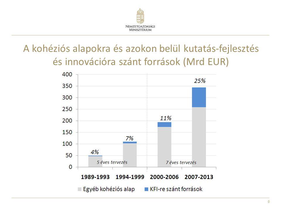 6 A kohéziós alapokra és azokon belül kutatás-fejlesztés és innovációra szánt források (Mrd EUR)