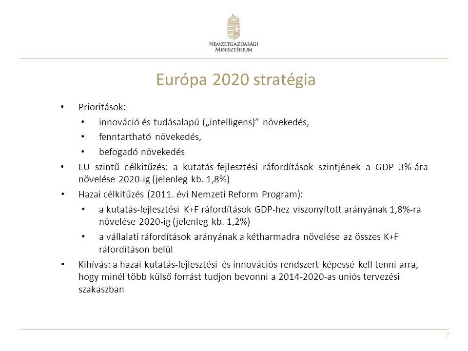 """7 Európa 2020 stratégia Prioritások: innováció és tudásalapú (""""intelligens) növekedés, fenntartható növekedés, befogadó növekedés EU szintű célkitűzés: a kutatás-fejlesztési ráfordítások szintjének a GDP 3%-ára növelése 2020-ig (jelenleg kb."""
