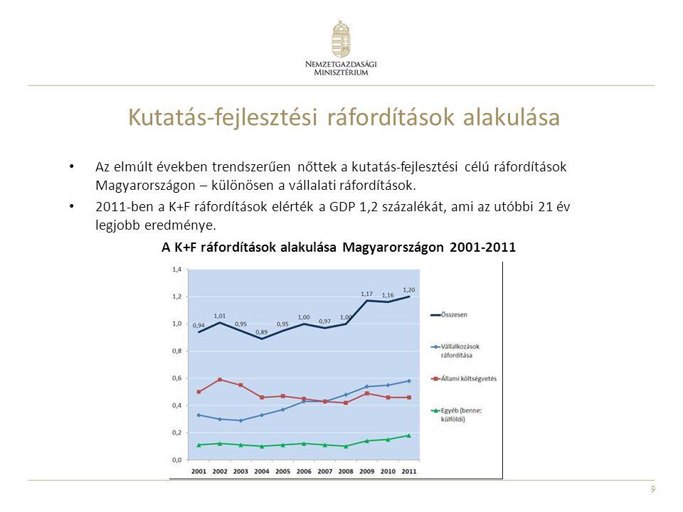 9 Kutatás-fejlesztési ráfordítások alakulása Az elmúlt években trendszerűen nőttek a kutatás-fejlesztési célú ráfordítások Magyarországon – különösen a vállalati ráfordítások.
