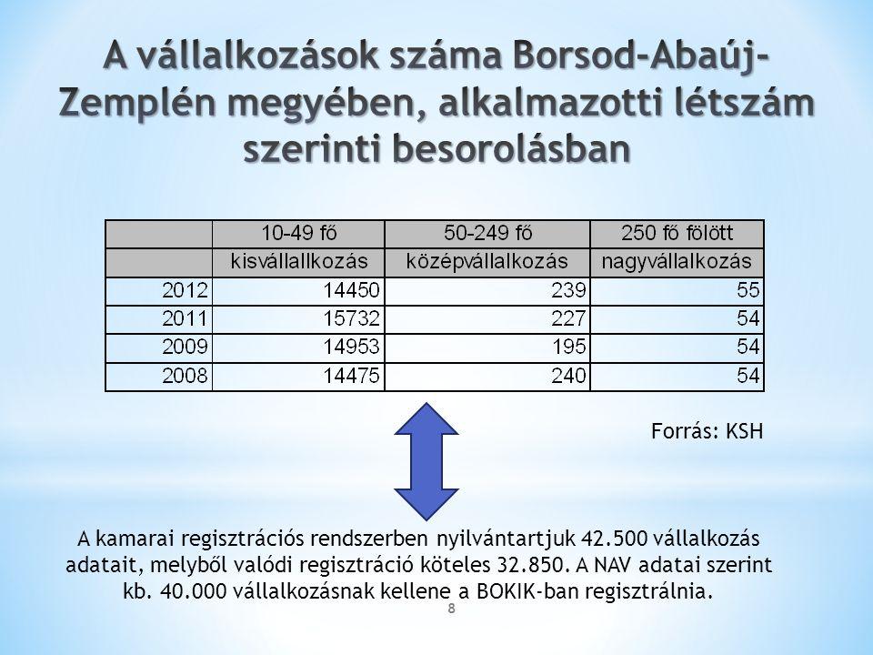 8 A kamarai regisztrációs rendszerben nyilvántartjuk 42.500 vállalkozás adatait, melyből valódi regisztráció köteles 32.850.